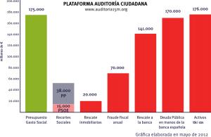 Gráfica comparativa del gasto social del Estado Español con el dinero empleado en el rescate a distintas empresas o bancos.